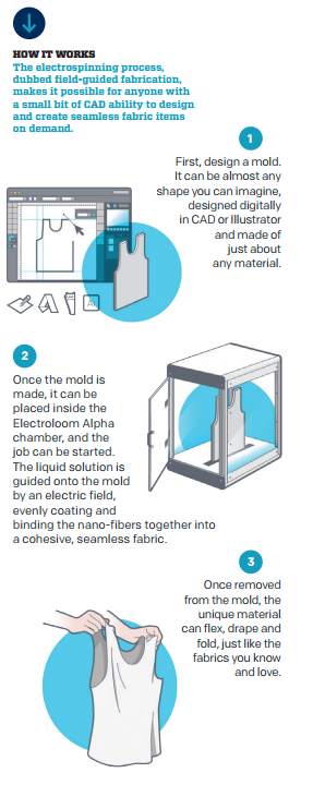 electroloom-how-it-works